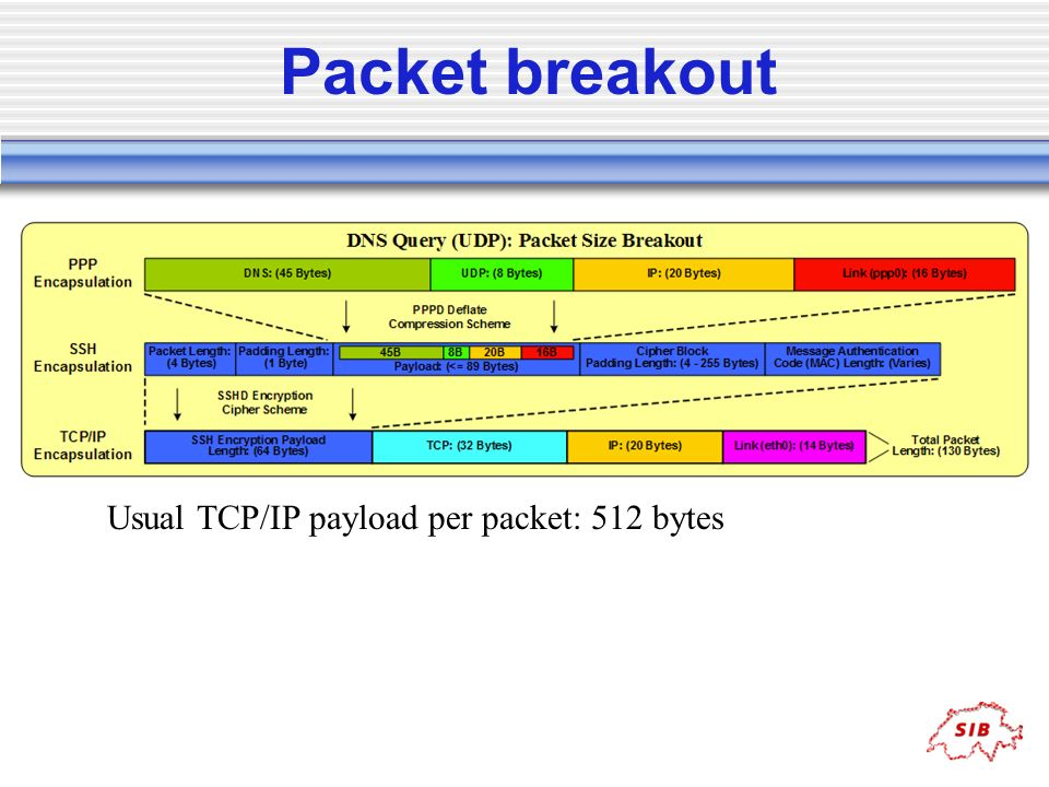 Packet breakout Usual TCP/IP payload per packet: 512 bytes