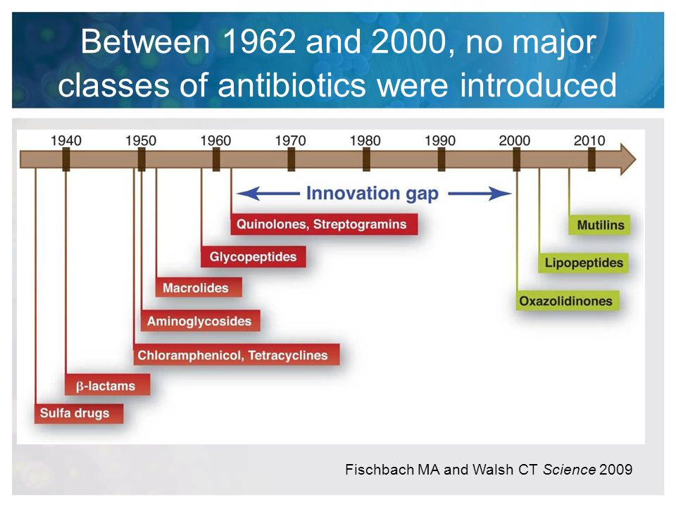Between 1962 and 2000, no major classes of antibiotics were introduced