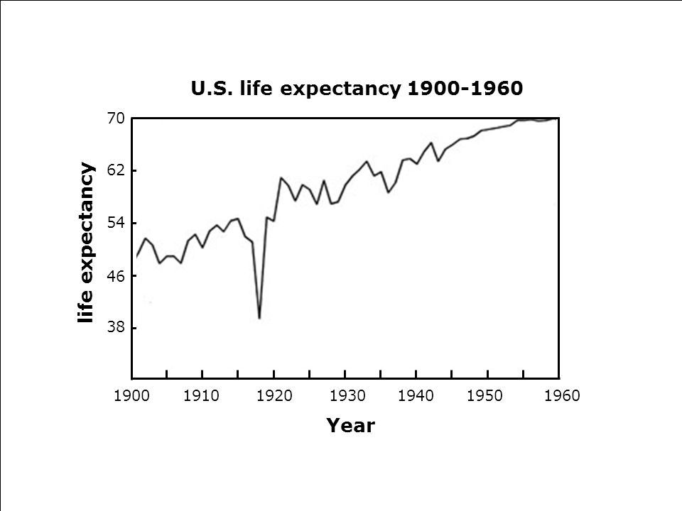 1900 U.S. life expectancy 1900-1960 life expectancy Year 70 62 54 46