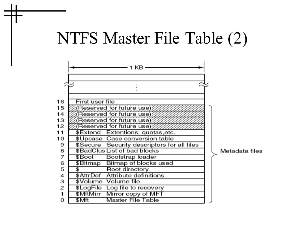 NTFS Master File Table (2)