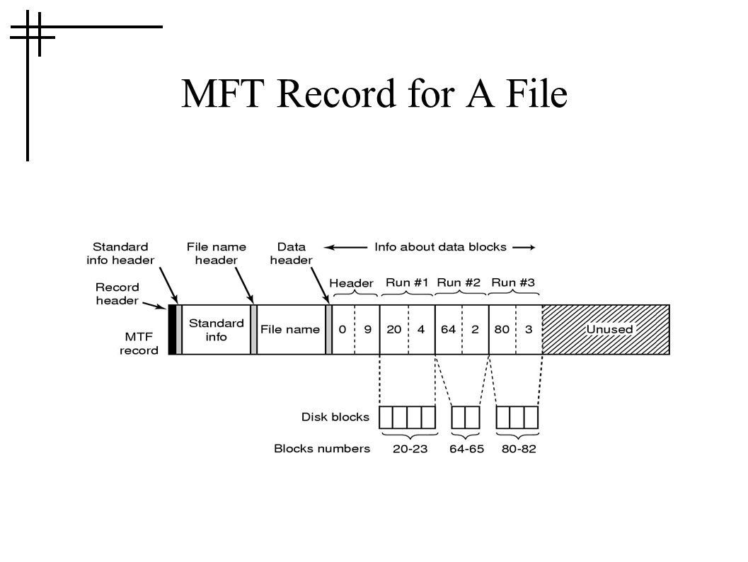 MFT Record for A File