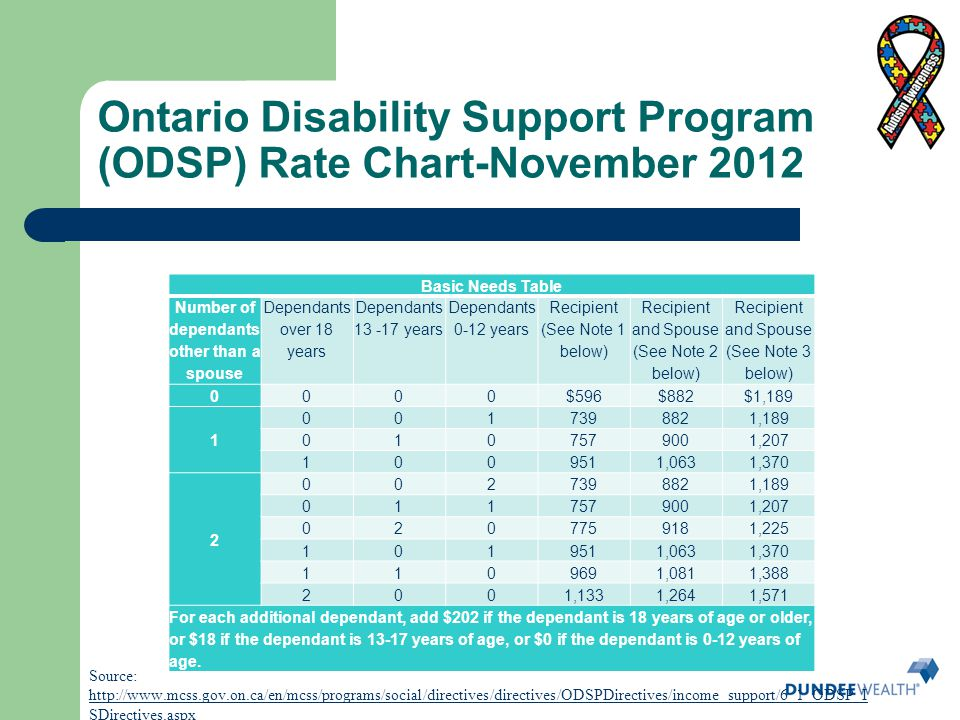 Ontario Disability Support Program (ODSP) Rate Chart-November 2012