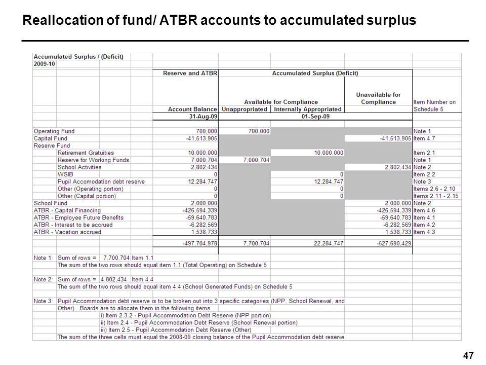 Schedule 5 – Detail of Accumulated Surplus / (Deficit)