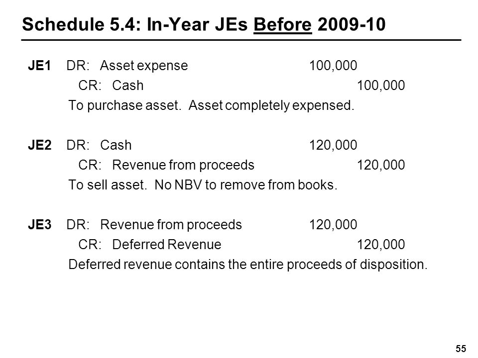 Schedule 5.4: In-Year JEs in 2009-10 (Gain)