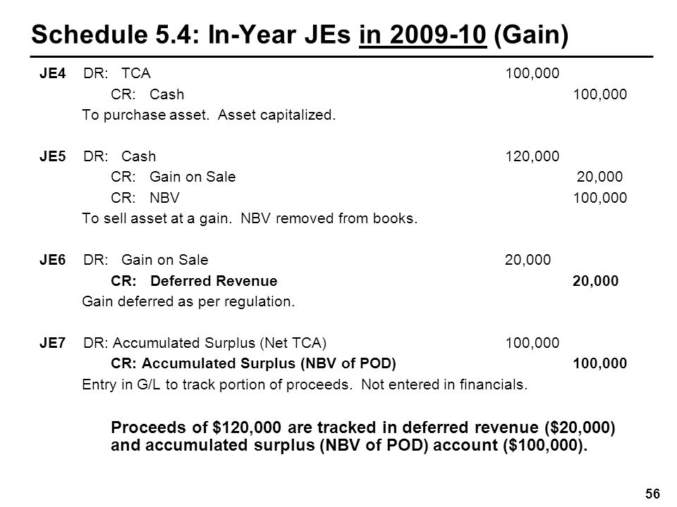 Schedule 5.4: In-Year JEs in 2009-10 (Loss)