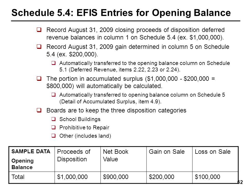 Schedule 5.4: EFIS Entries, In-Year Activity (Gain)