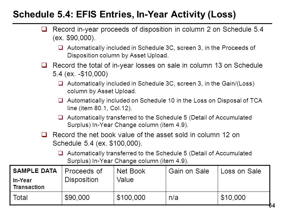 Schedule 5.4: In-Year Approvals