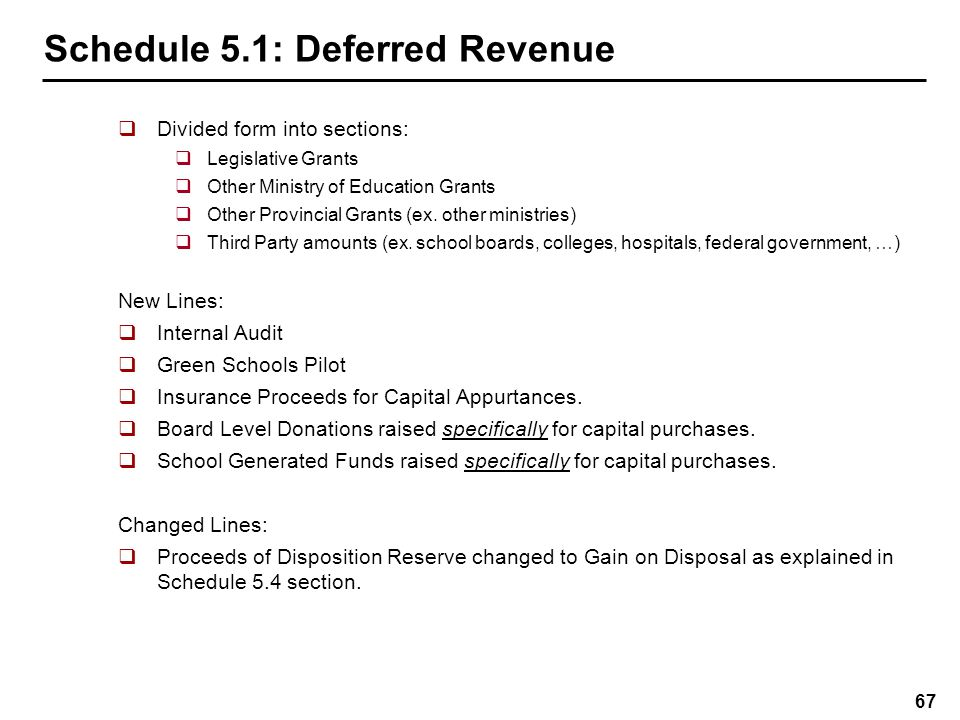 Schedule 5.1: Deferred Revenue – Pupil Accommodation
