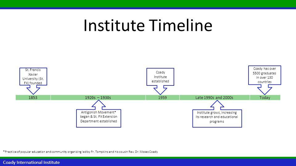 Institute Timeline Coady International Institute 1853 1920s – 1930s