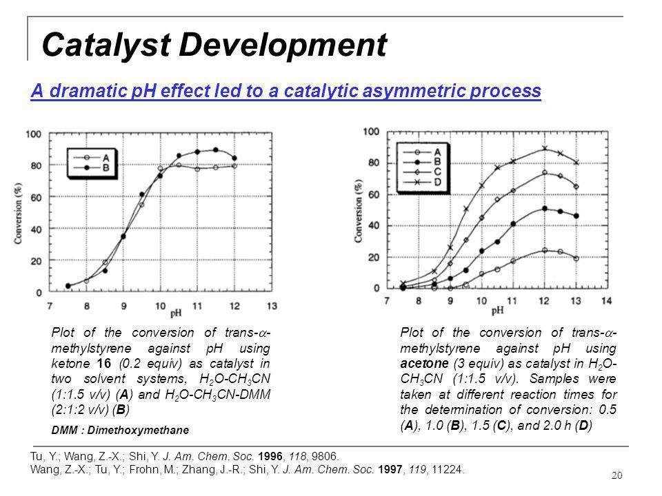 Catalyst Development A dramatic pH effect led to a catalytic asymmetric process.