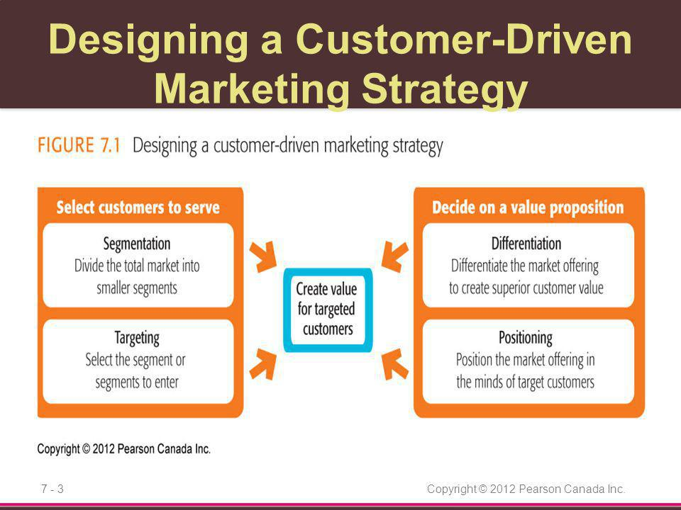 Designing a Customer-Driven Marketing Strategy