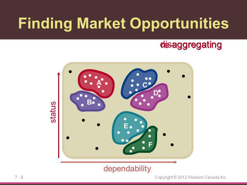 Finding Market Opportunities