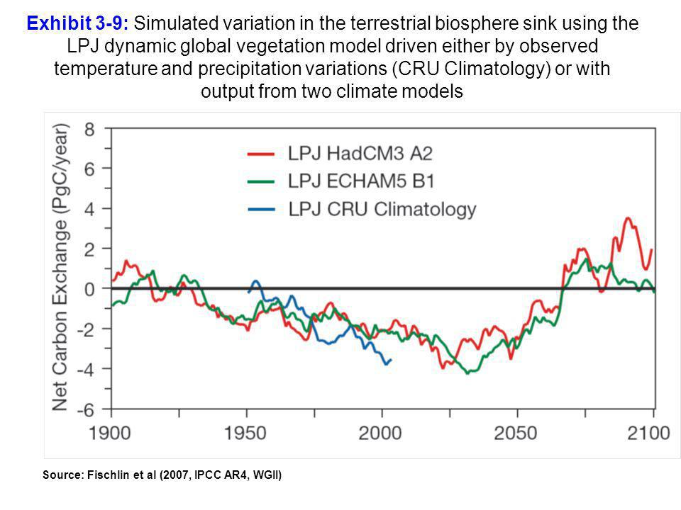 Exhibit 3-9: Simulated variation in the terrestrial biosphere sink using the LPJ dynamic global vegetation model driven either by observed temperature and precipitation variations (CRU Climatology) or with output from two climate models