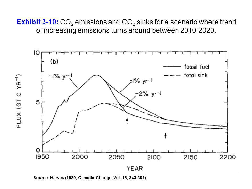 Exhibit 3-10: CO2 emissions and CO2 sinks for a scenario where trend of increasing emissions turns around between 2010-2020.