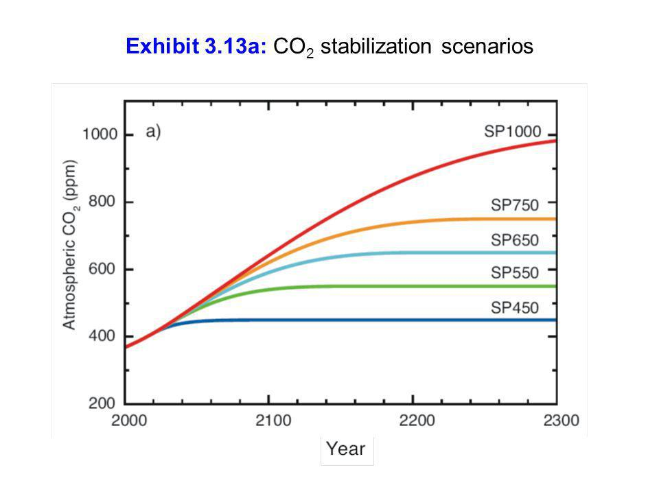 Exhibit 3.13a: CO2 stabilization scenarios