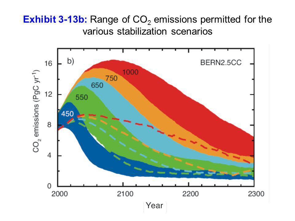 Exhibit 3-13b: Range of CO2 emissions permitted for the various stabilization scenarios