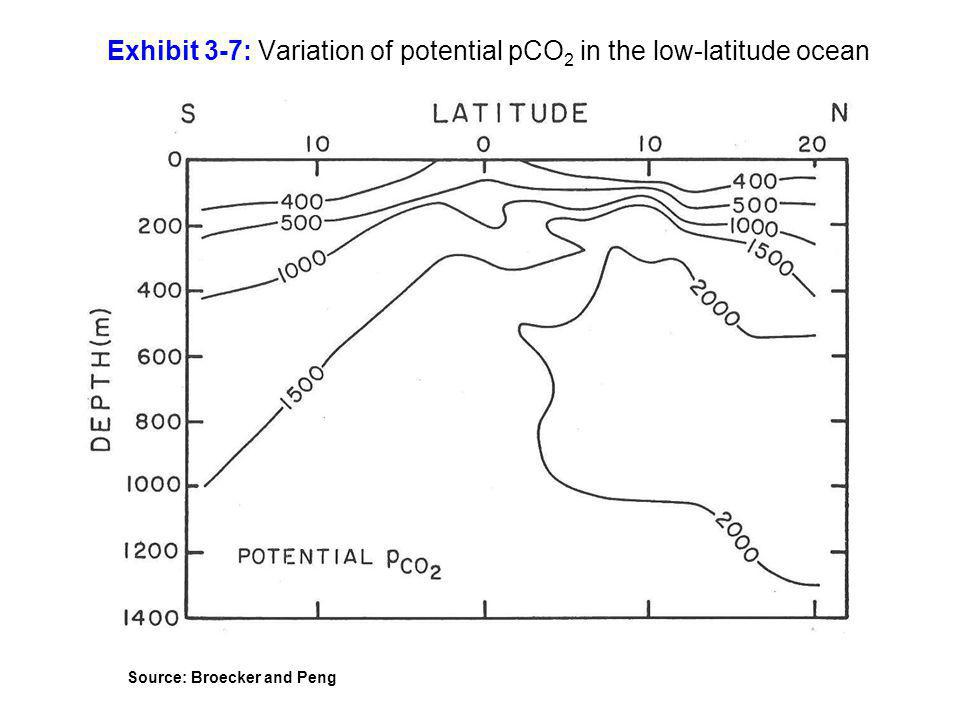 Exhibit 3-7: Variation of potential pCO2 in the low-latitude ocean