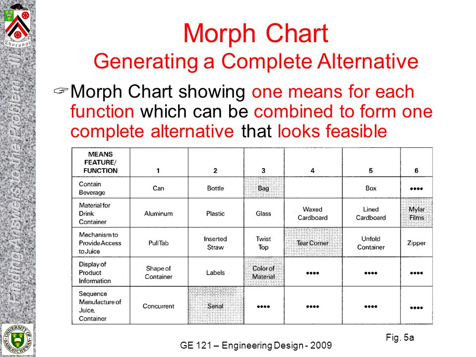 Morph Chart Generating a Complete Alternative