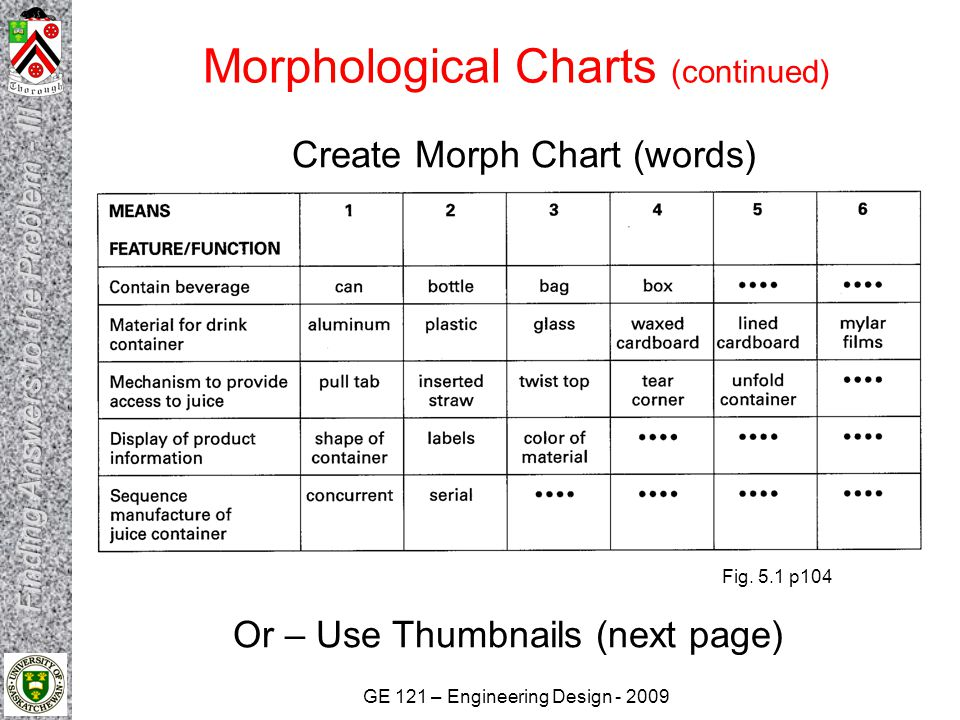 Morphological Charts (continued)