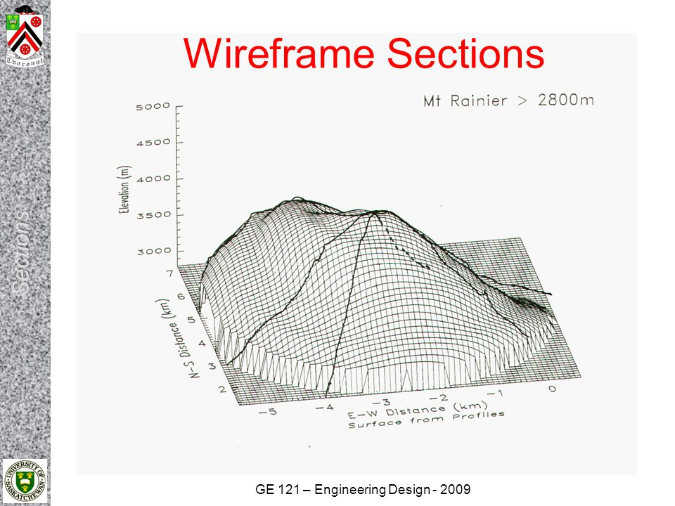 Wireframe Sections