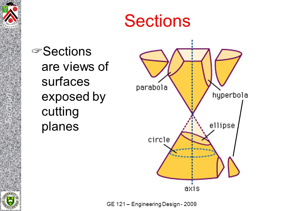 Sections Sections are views of surfaces exposed by cutting planes