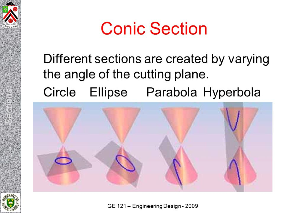 Conic Section Different sections are created by varying the angle of the cutting plane.
