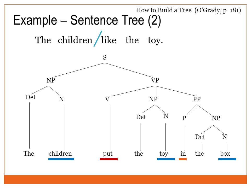 Tree diagrams labelling phrases ppt video online download example sentence tree 2 ccuart Images