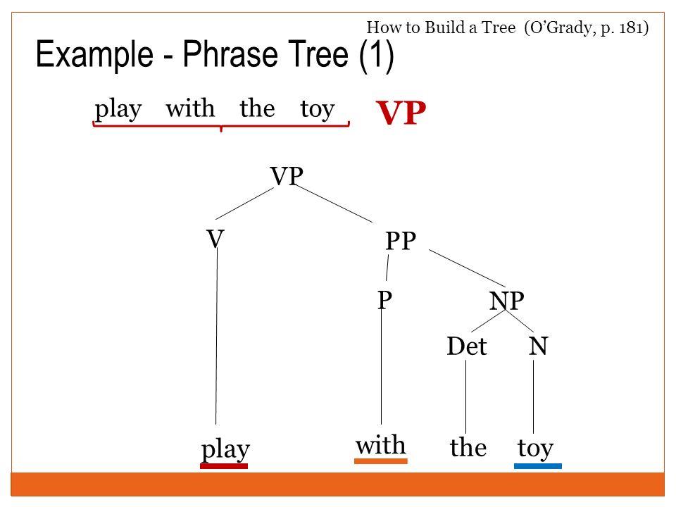 Example - Phrase Tree (1)