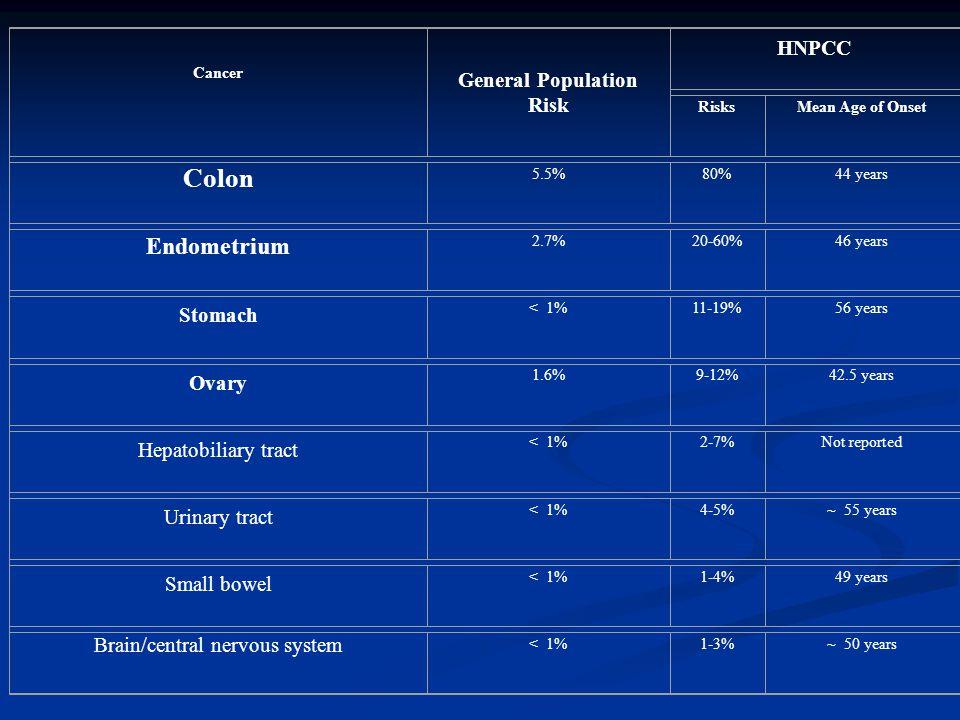 General Population Risk