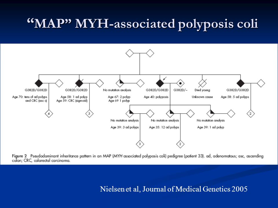 MAP MYH-associated polyposis coli
