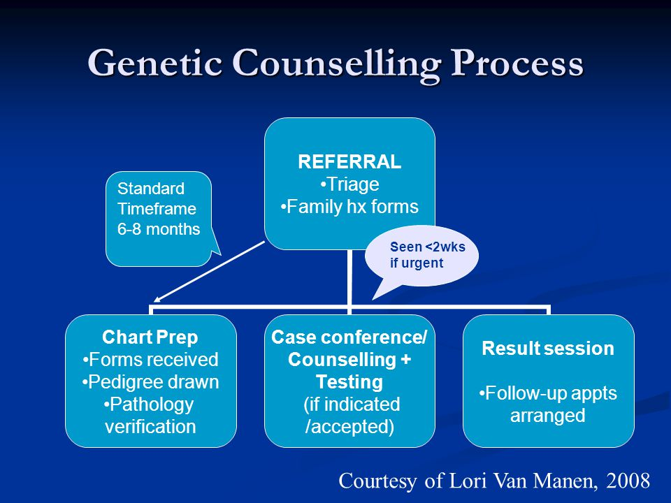Genetic Counselling Process