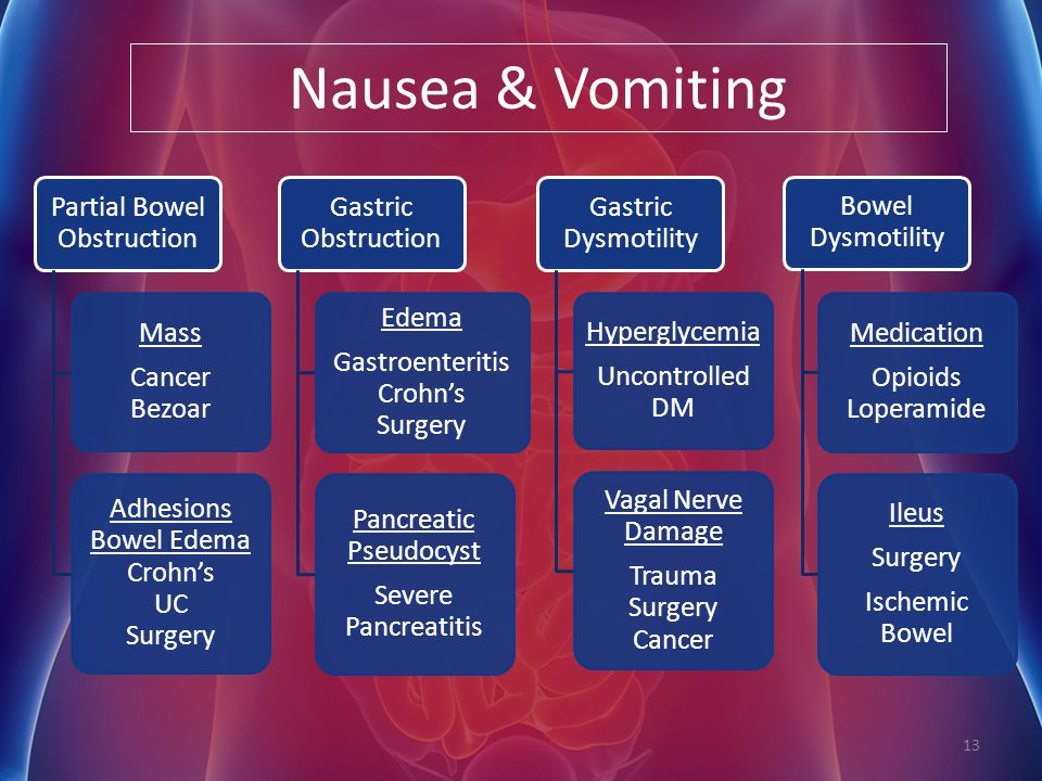 Nausea & Vomiting Partial Bowel Obstruction Mass Cancer Bezoar
