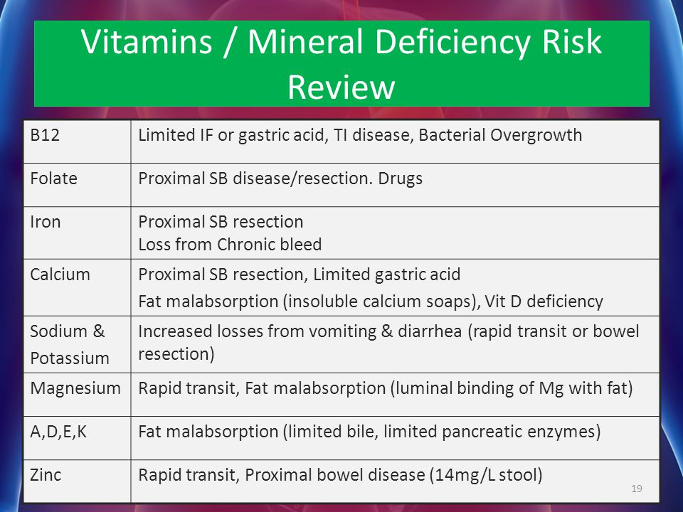 Vitamins / Mineral Deficiency Risk Review