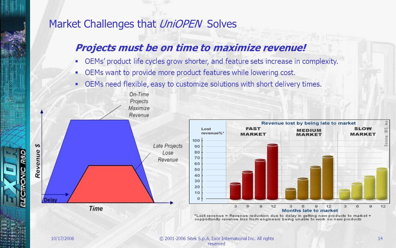 Market Challenges that UniOPEN Solves