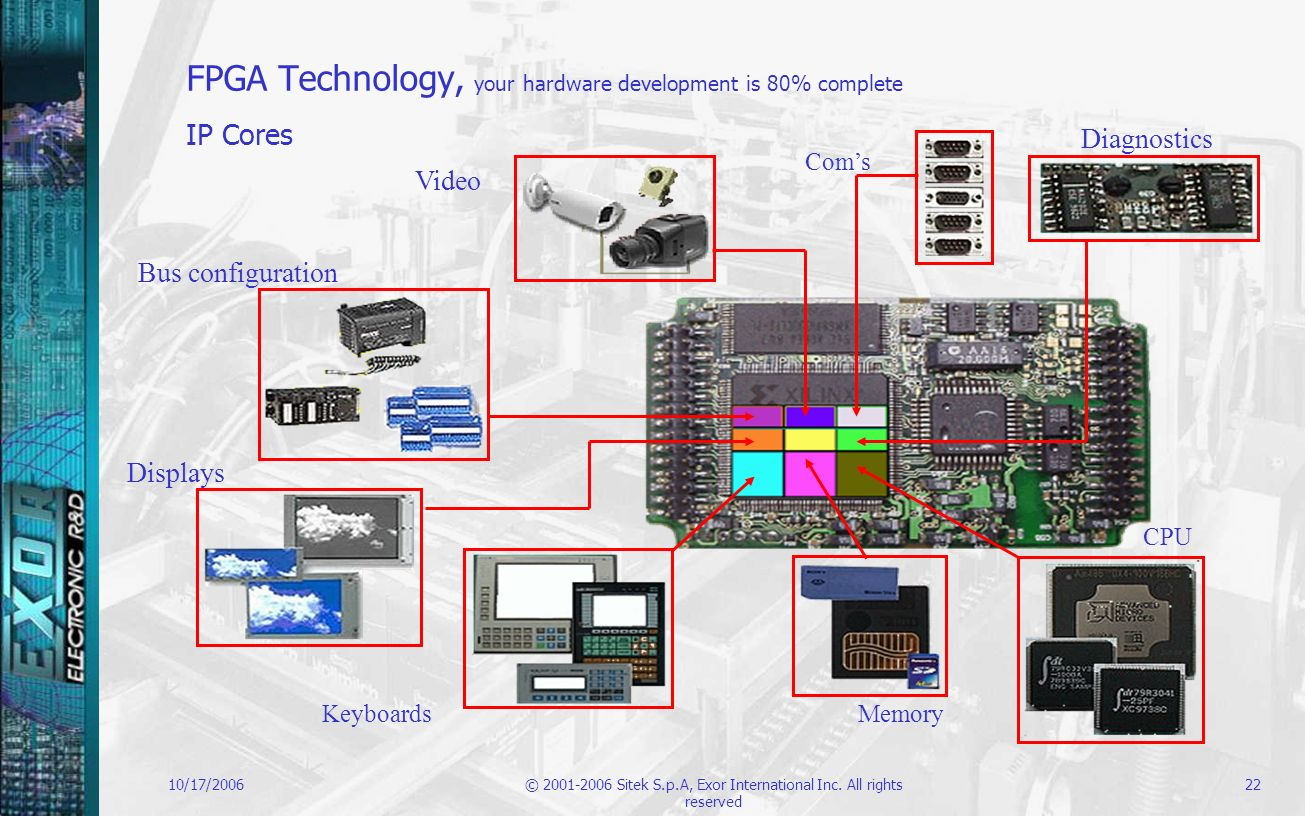 FPGA Technology, your hardware development is 80% complete