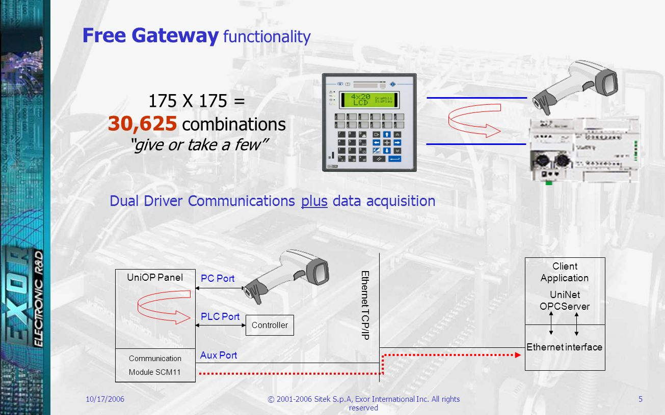 Free Gateway functionality