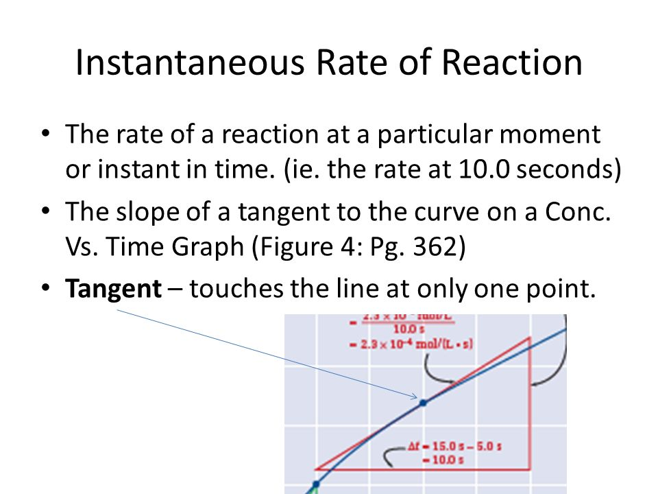 Instantaneous Rate of Reaction