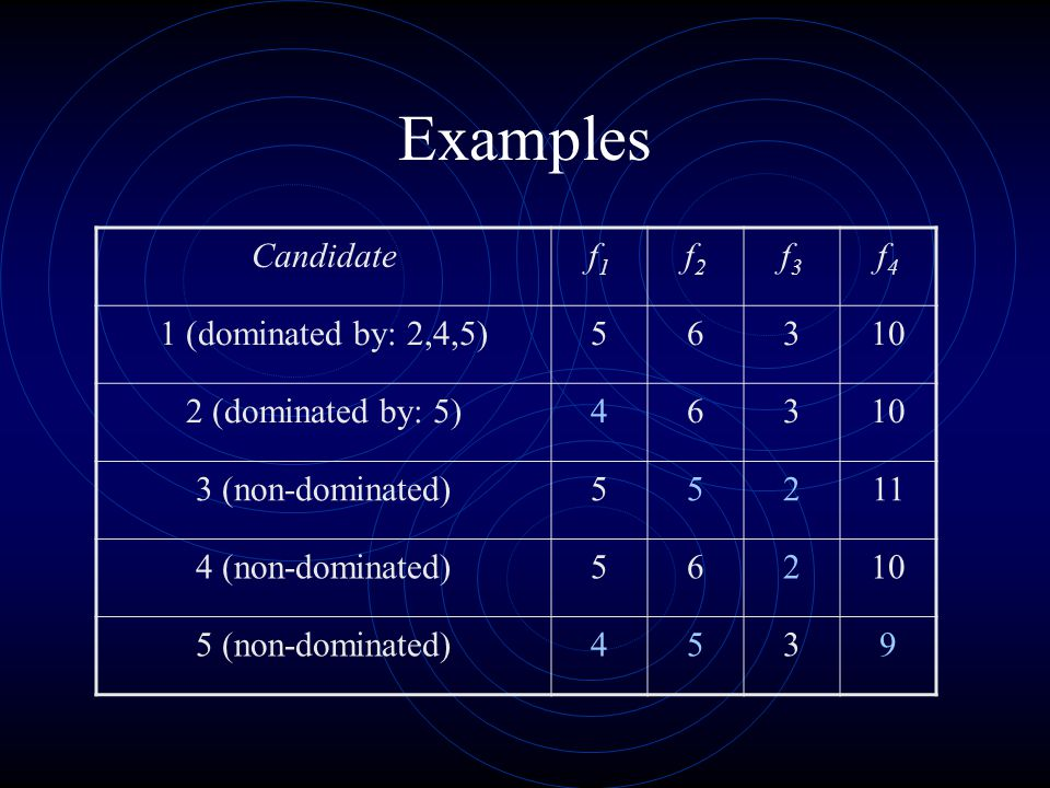 Examples Candidate f1 f2 f3 f4 1 (dominated by: 2,4,5)
