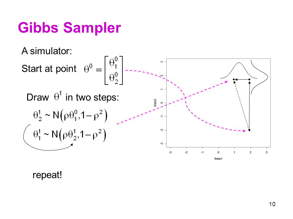 Gibbs Sampler A simulator: Start at point Draw in two steps: repeat!