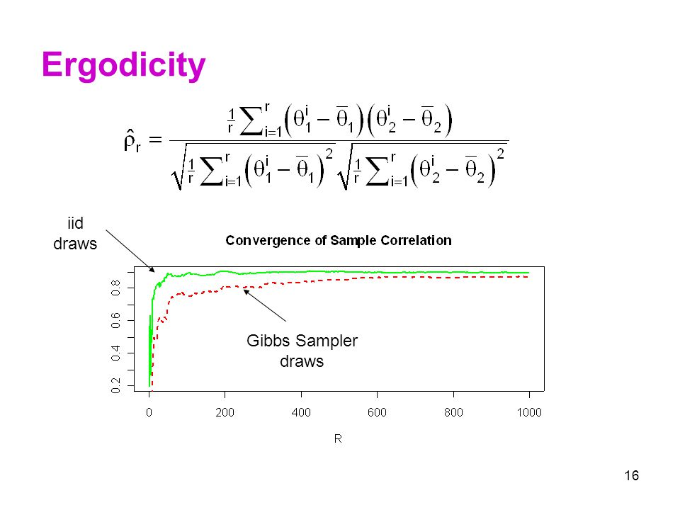 Ergodicity iid draws Gibbs Sampler draws
