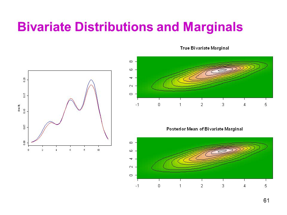 Bivariate Distributions and Marginals
