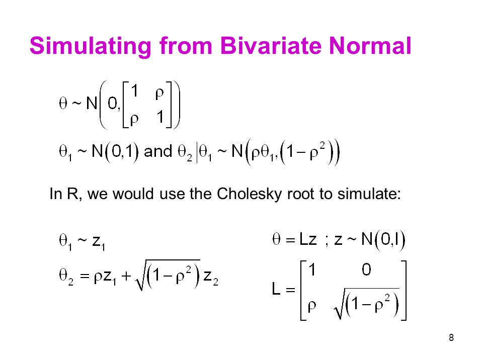Simulating from Bivariate Normal