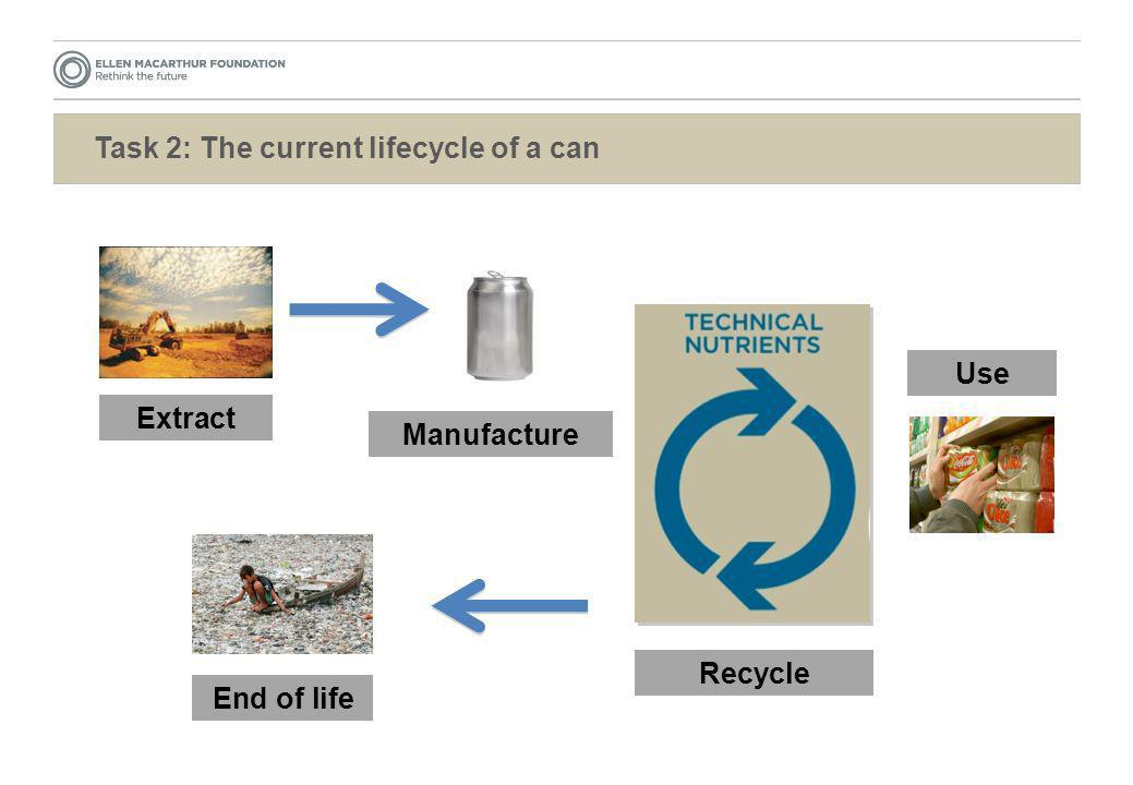 Task 2: The current lifecycle of a can