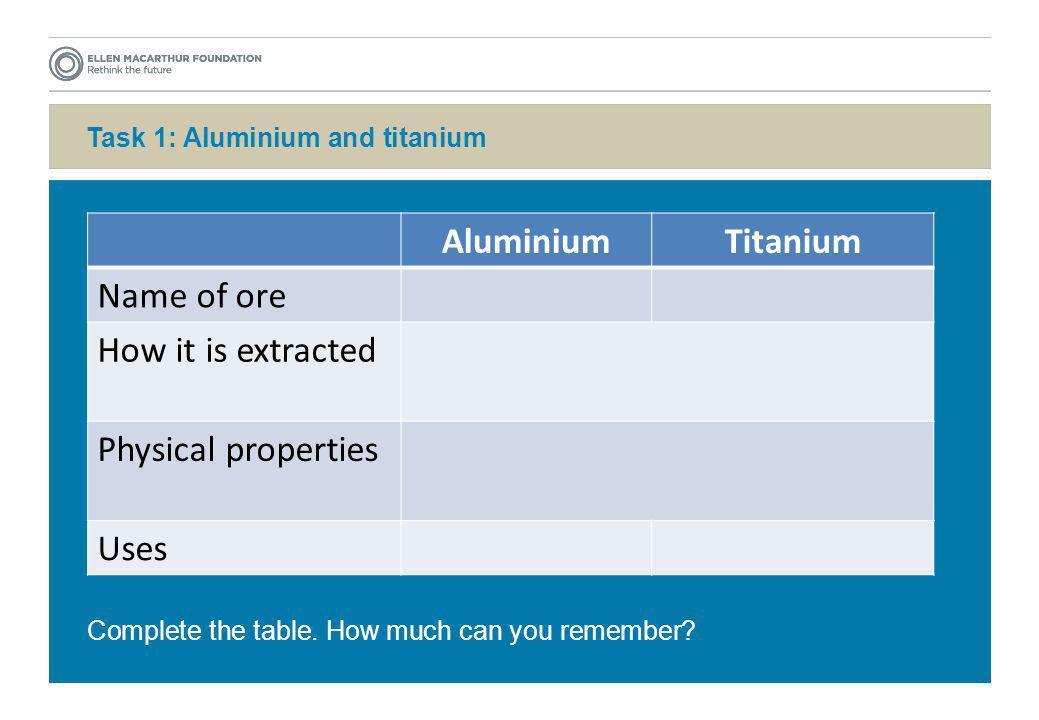 Task 1: Aluminium and titanium