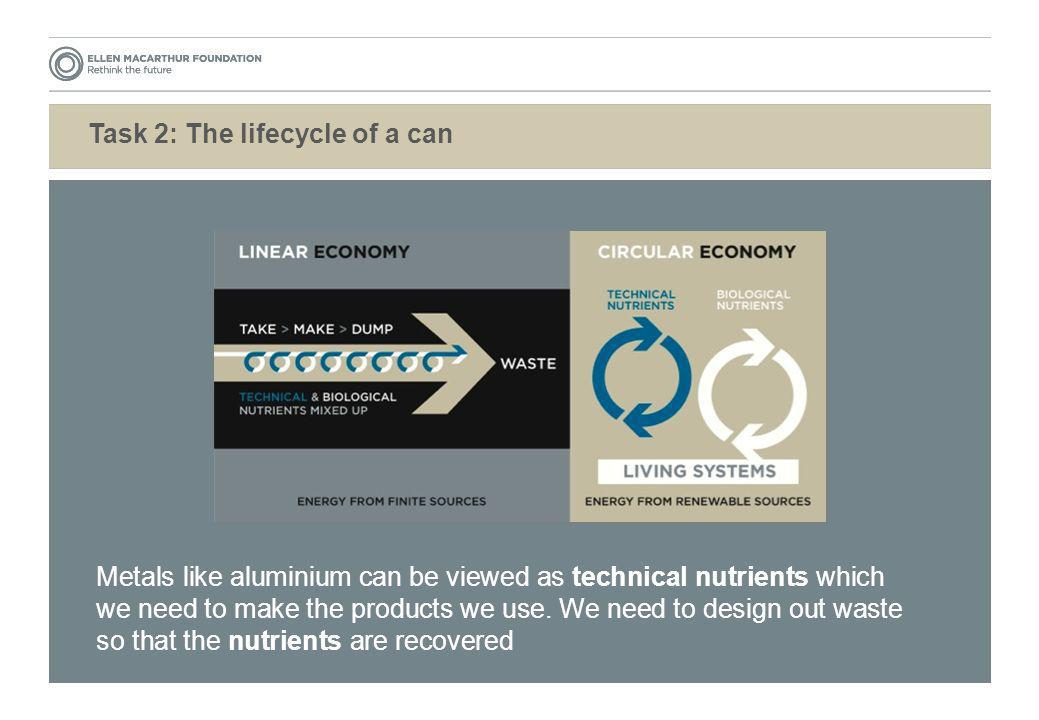 Task 2: The lifecycle of a can