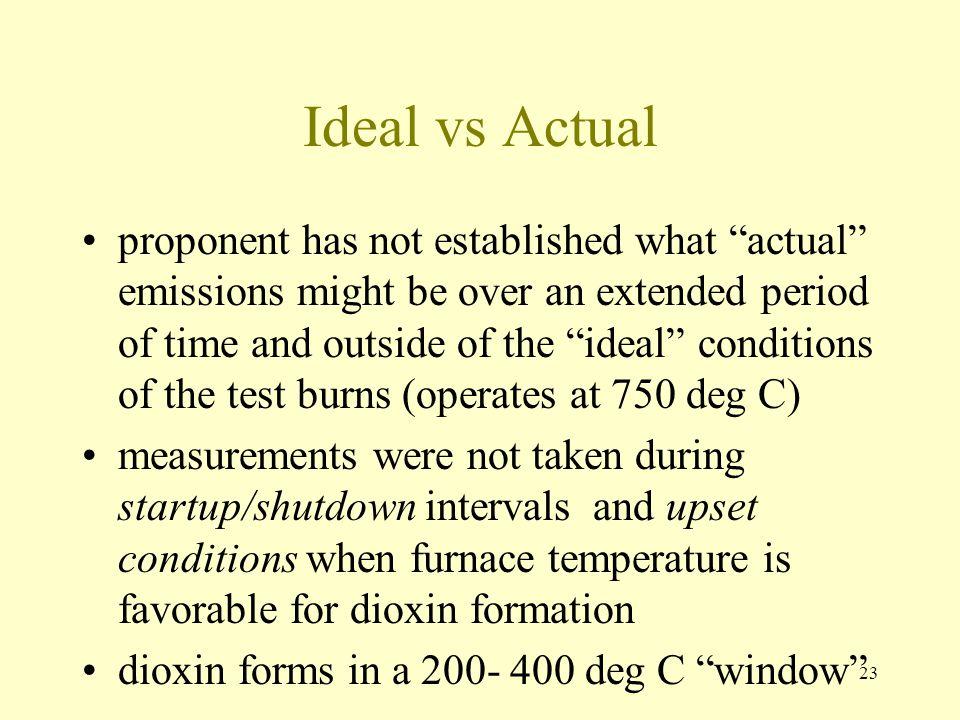 Ideal vs Actual