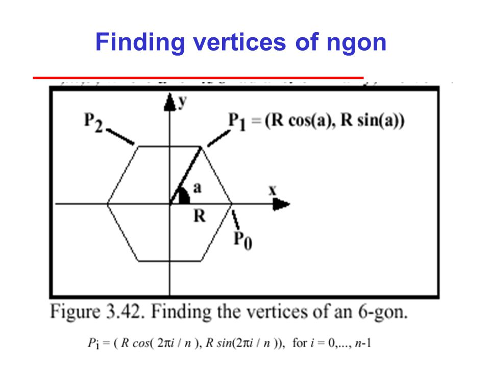Finding vertices of ngon