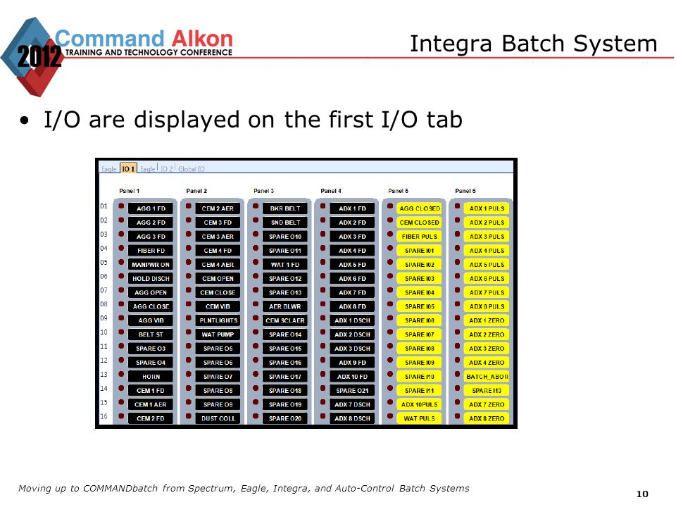 I/O are displayed on the first I/O tab