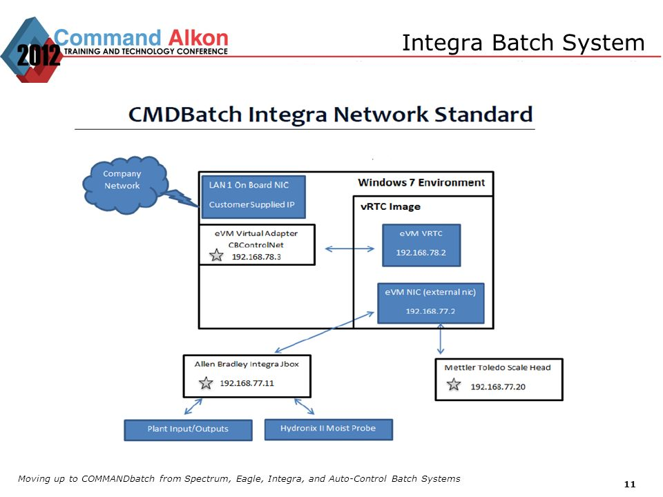 Integra Batch SystemMoving up to COMMANDbatch from Spectrum, Eagle, Integra, and Auto-Control Batch Systems.