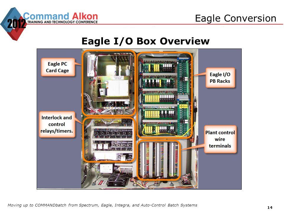 Eagle I/O Box Overview Eagle Conversion